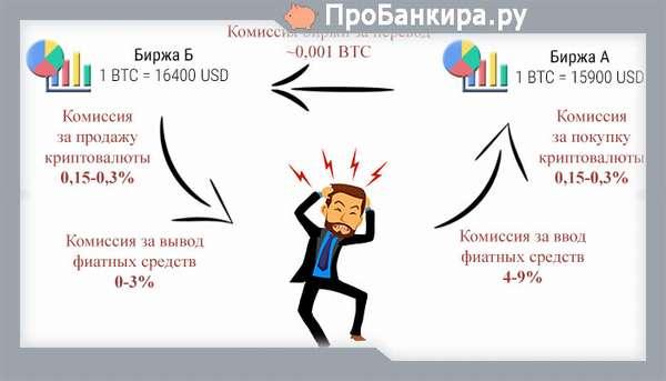 комиссия за перевод на биржах