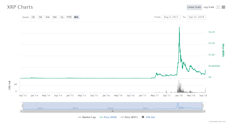 Как менялся курс XRP USD за последнее время