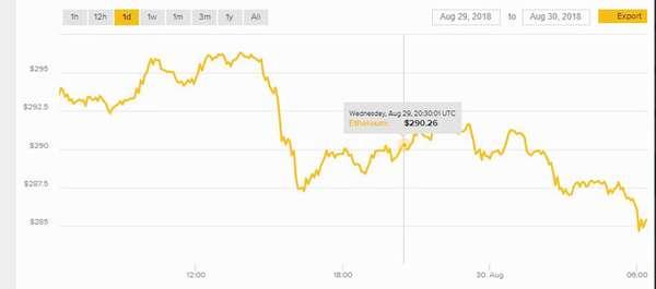 Куда движется криптовалюта ETH: подробный анализ котировок