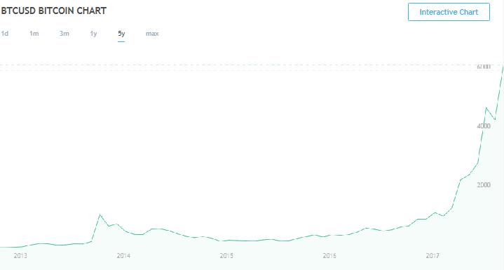 Полная децентрализация и от чего зависит курс биткоина