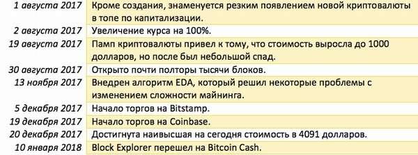 Криптовалюта Bitcoin Cash: неужели форк превзойдет оригинал?