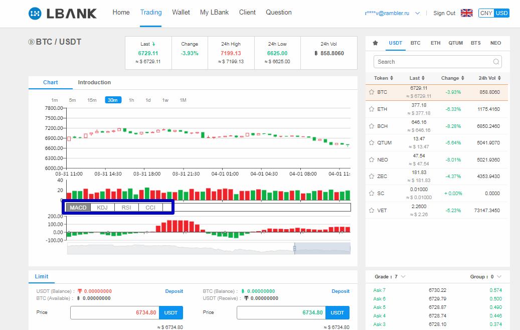 Криптовалютная биржа LBank – исследуем неизведанные территории