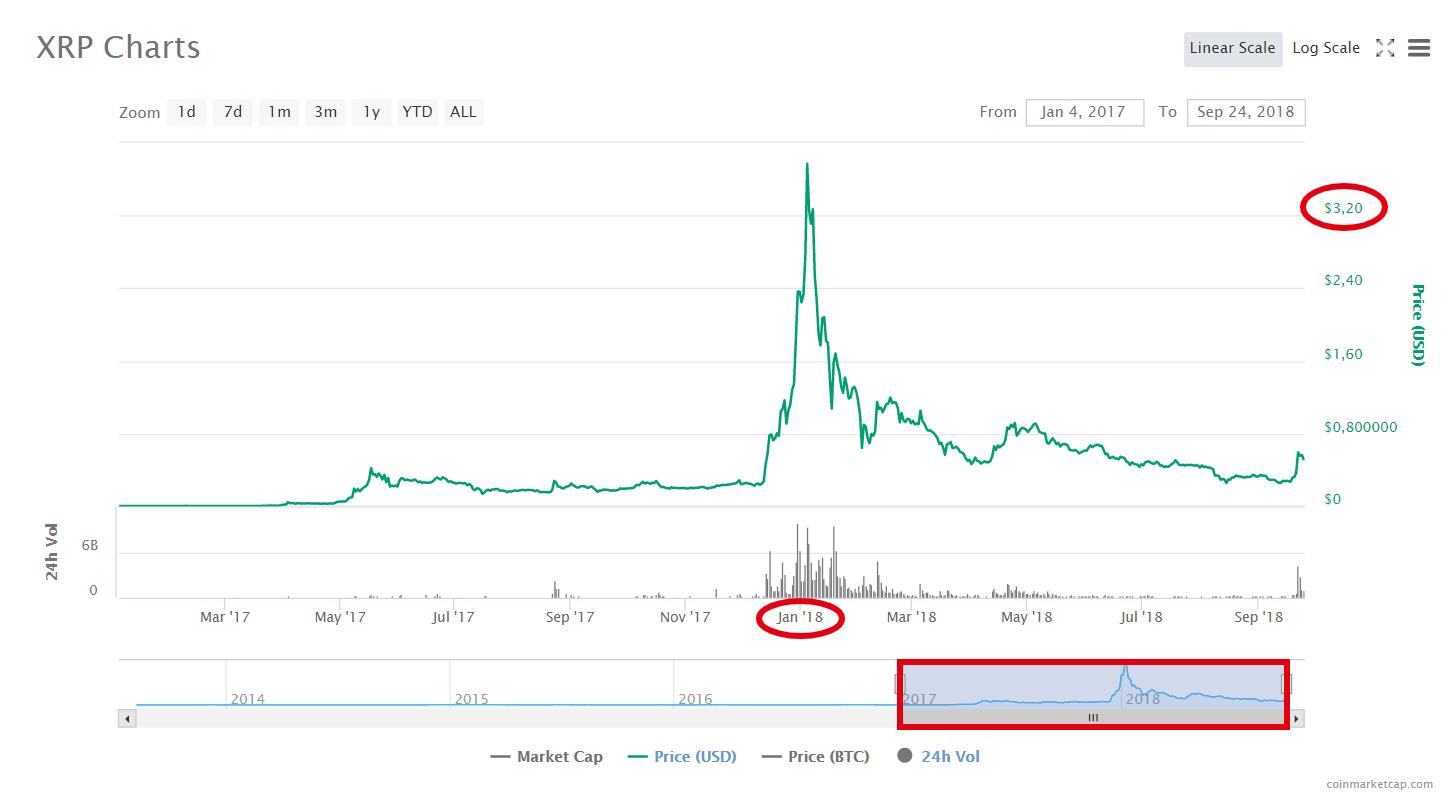 Как и почему менялся график Ripple за все время