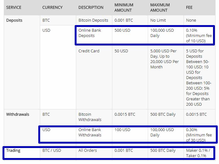 Китайская биржа криптовалют BTCC – что с ней происходит?