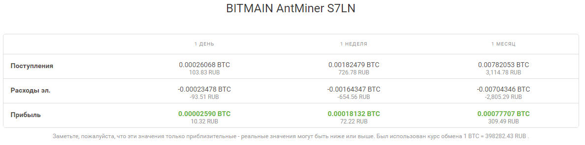 Обзор майнера Bitmain ASIC Antminer S7