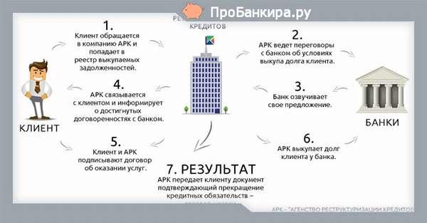 Улучшение кредитной истории через агентство реструктуризации
