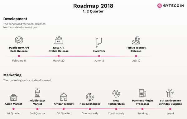 Дорожная карта Bytecoin на 2018