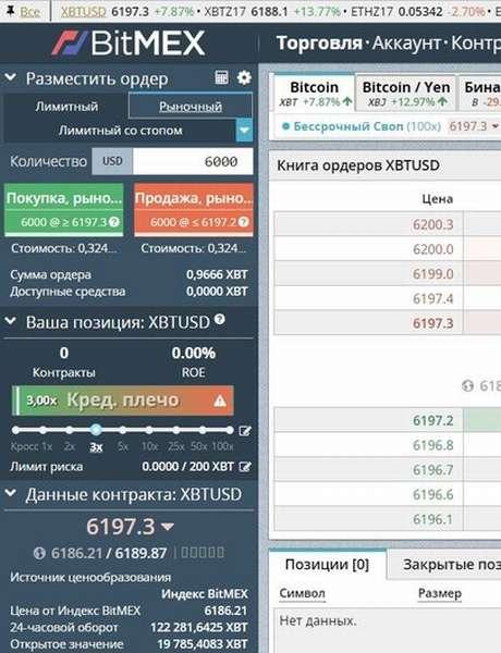 Торговля на бирже BitMEX