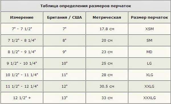 Какому размеру соответствует S, или размер L - это какой по русски? Даем ответы на на эти и другие вопросы