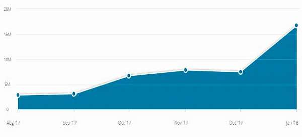 Статистика посещаемости сайта