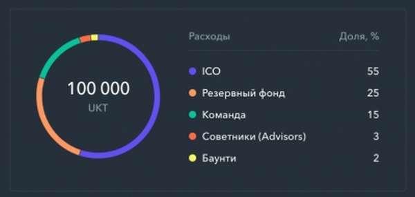 Распределение средств ICO проектов