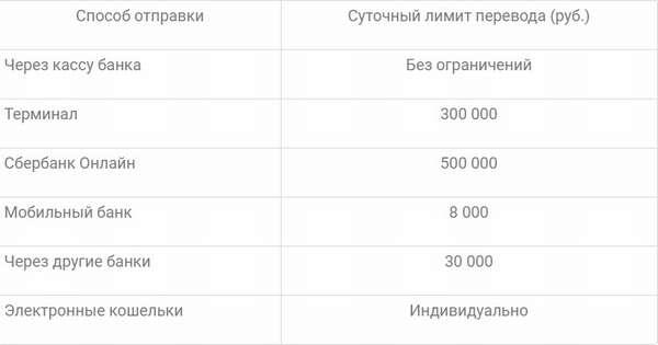 Лимиты на пополнение карты Сбербанка