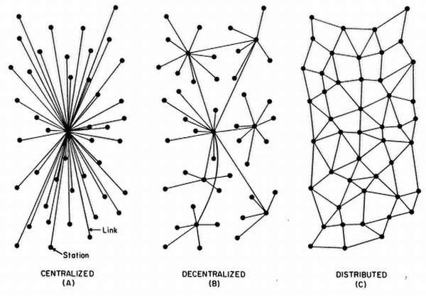 Децентрализация сети