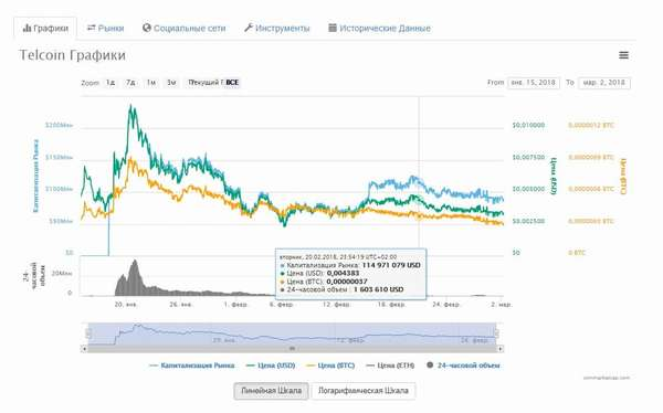 Характеристики Telcoin на Coinmarketcup