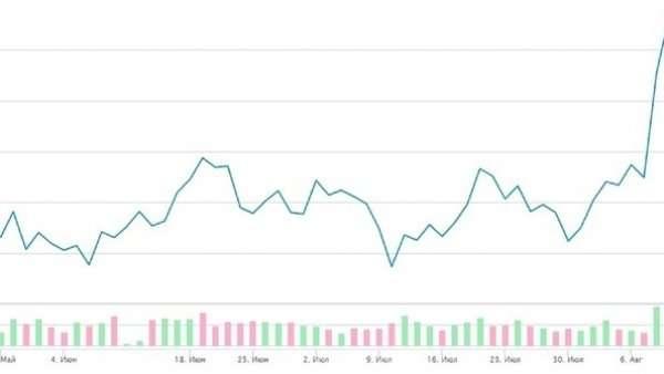 волатильность рубля