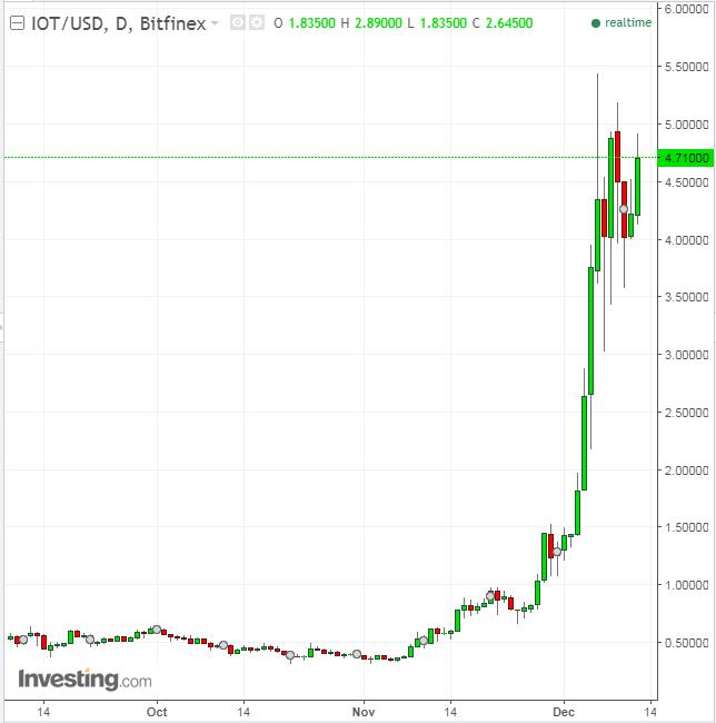 График роста криптовалюты IOTA