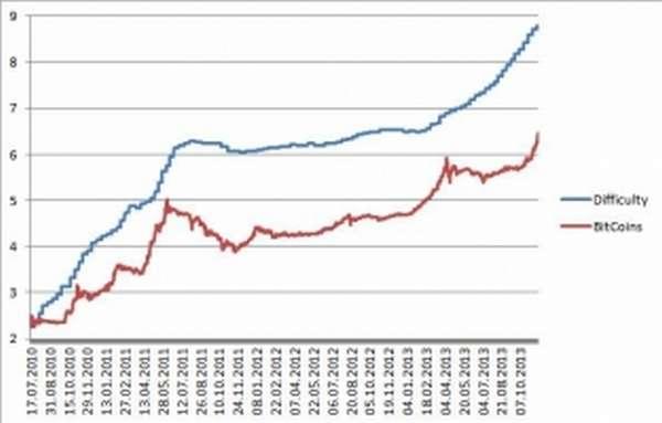 Зависимость сложности добычи биткоина от роста