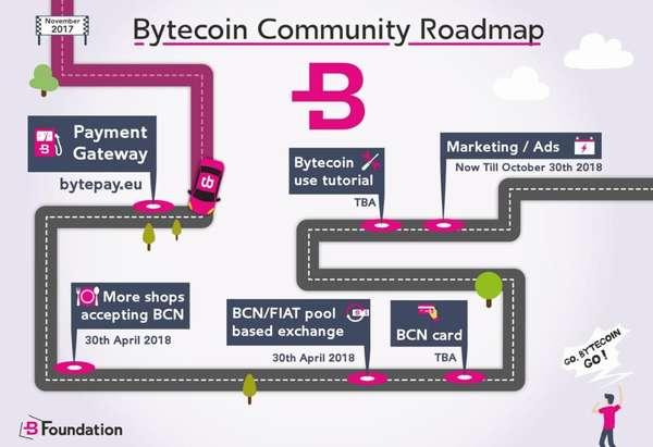 Первая дорожная карта Bytecoin