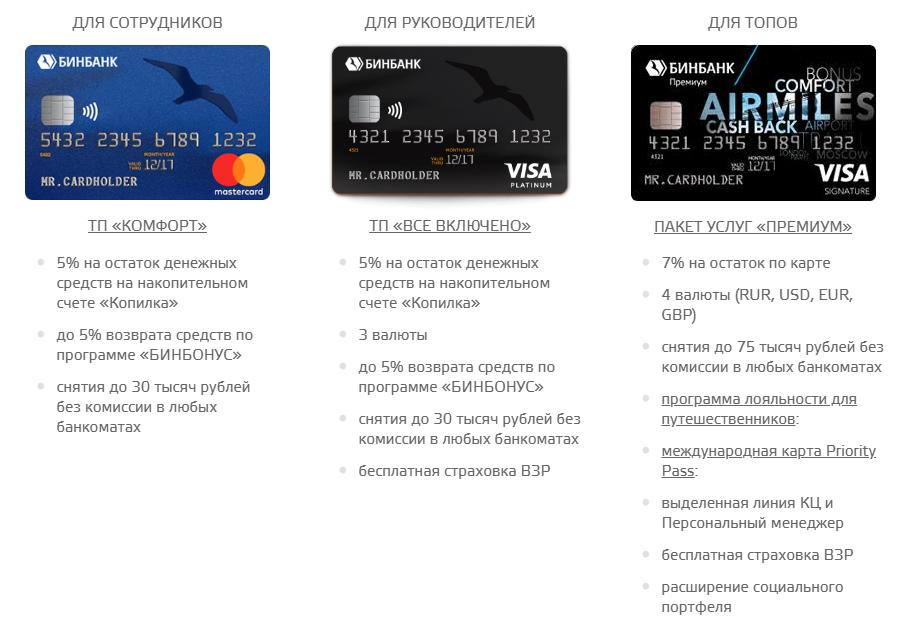 Виды зарплатных карт