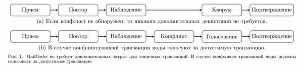 Альтернативный консенсусный протокол в raiblocks