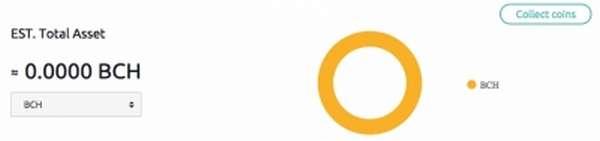 Сводка кошелька в CoinEx