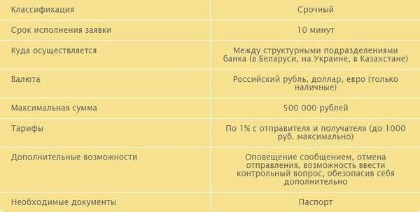 Перевод Колибри